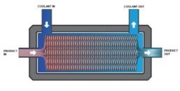 cool-tube-heat-exchanger-internal