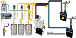 Glycol Beer System Diagram Bracton