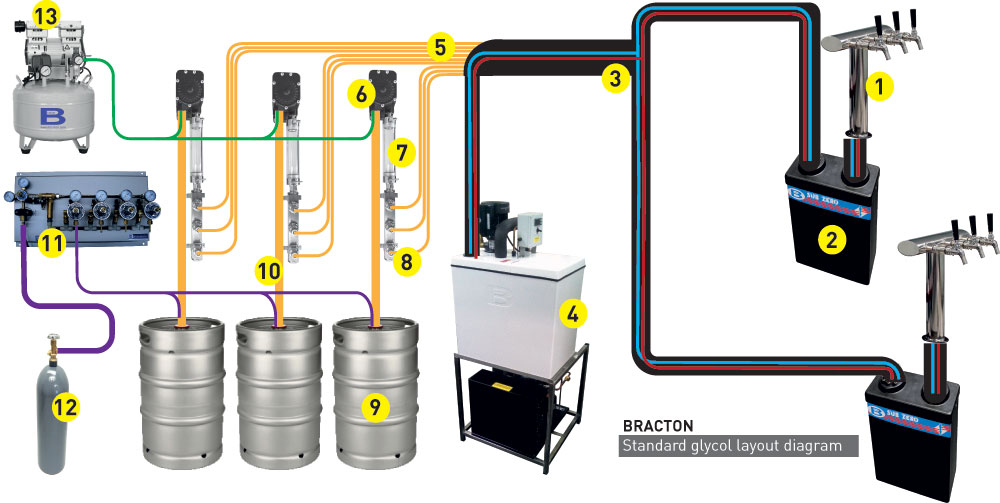 glycol beer system diagram