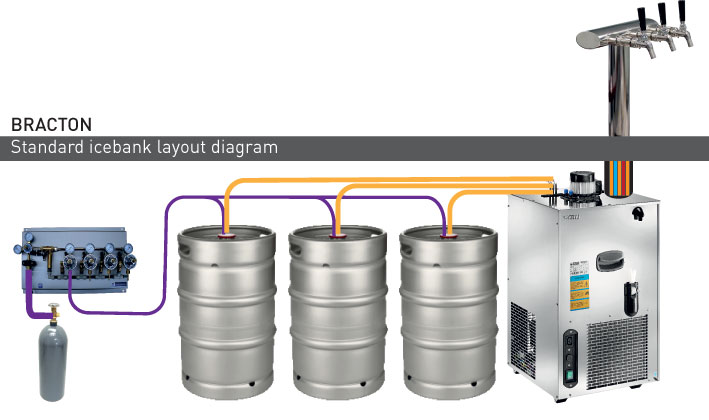 icebank beer system diagram