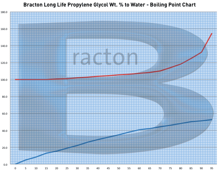 propylene-glycol-boiling-point-chart