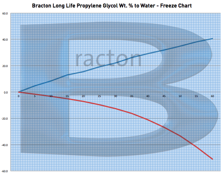 propylene-glycol-freeze-point-chart