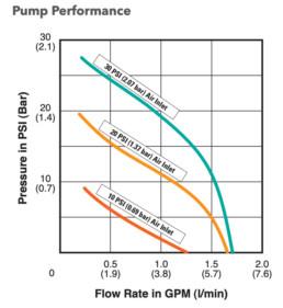 g56-pump-curve